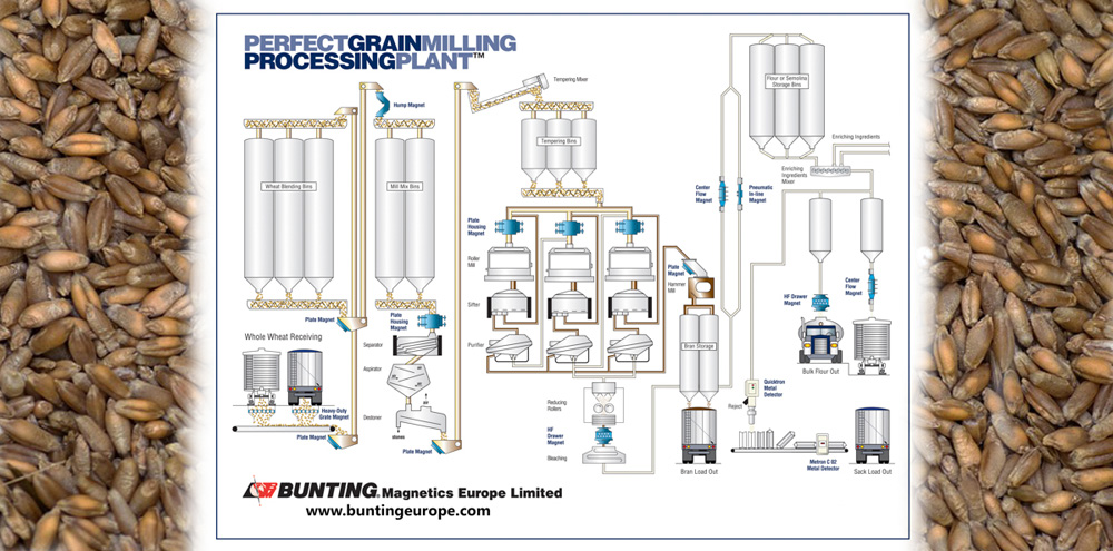 Bunting_Magnetics_Europe_Grain_Processing_Plant.jpg